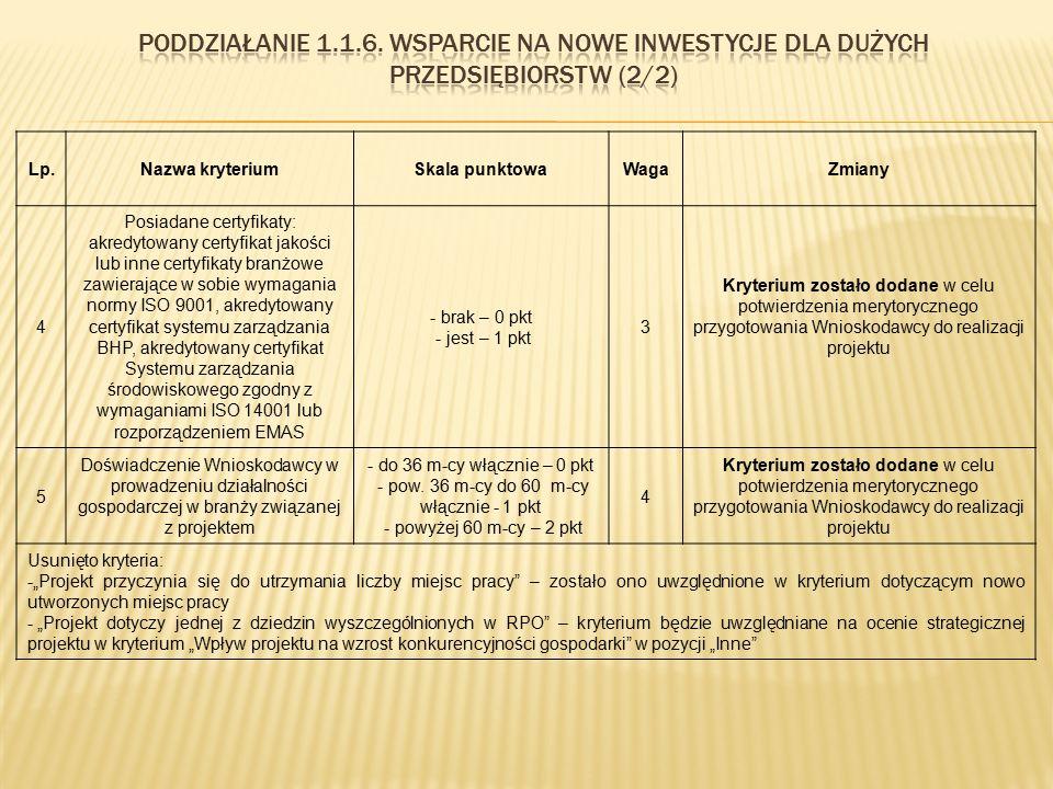 Lp.Nazwa kryteriumSkala punktowaWagaZmiany 4 Posiadane certyfikaty: akredytowany certyfikat jakości lub inne certyfikaty branżowe zawierające w sobie