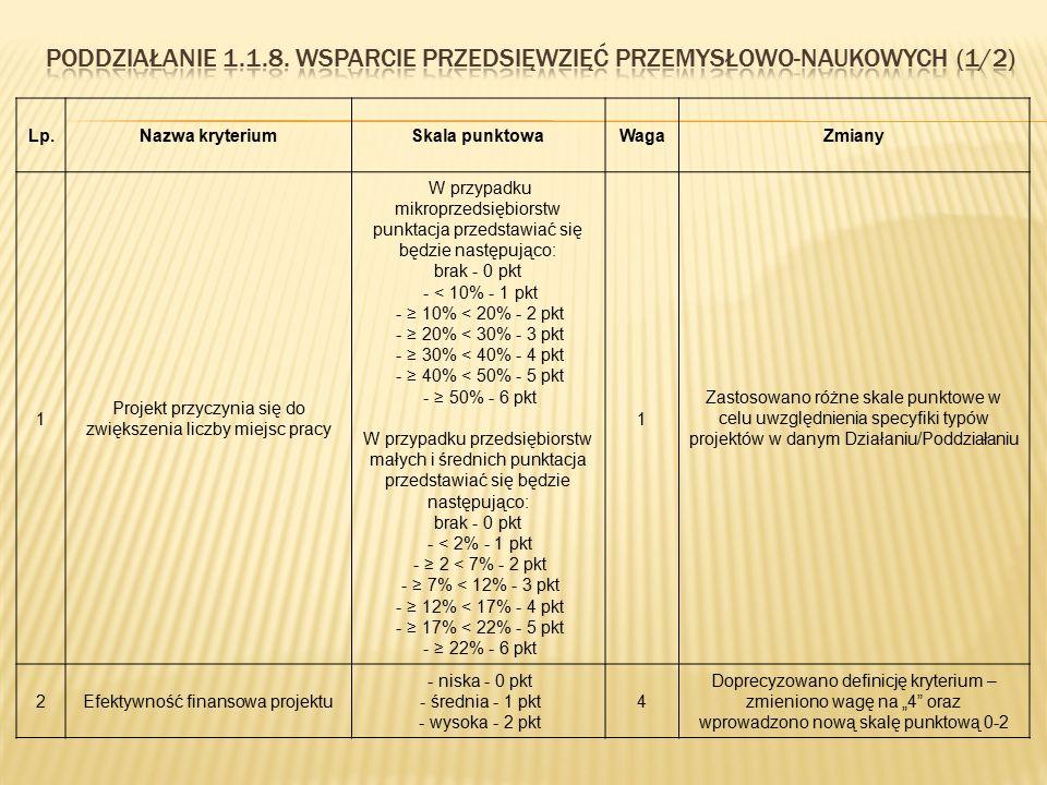 Lp.Nazwa kryteriumSkala punktowaWagaZmiany 1 Projekt przyczynia się do zwiększenia liczby miejsc pracy W przypadku mikroprzedsiębiorstw punktacja prze