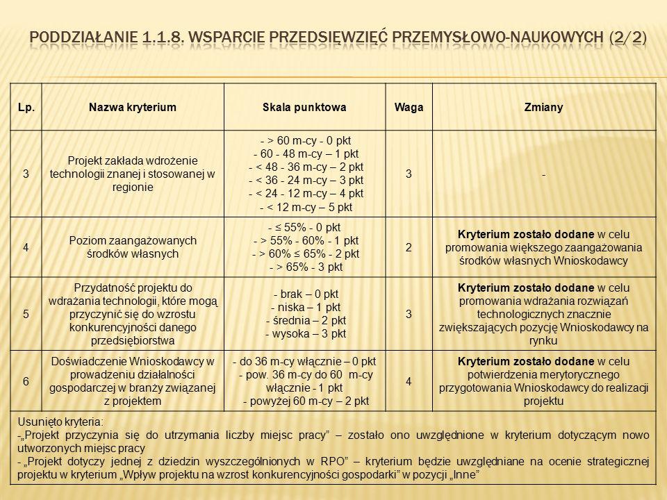 Lp.Nazwa kryteriumSkala punktowaWagaZmiany 3 Projekt zakłada wdrożenie technologii znanej i stosowanej w regionie - > 60 m-cy - 0 pkt - 60 - 48 m-cy –