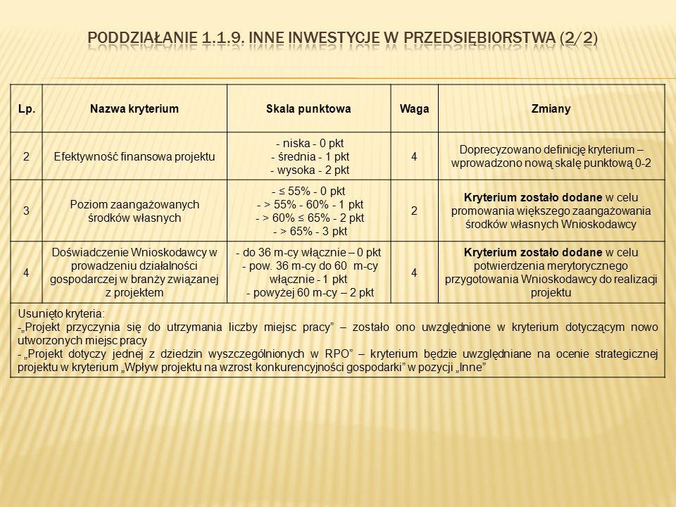 Lp.Nazwa kryteriumSkala punktowaWagaZmiany 2Efektywność finansowa projektu - niska - 0 pkt - średnia - 1 pkt - wysoka - 2 pkt 4 Doprecyzowano definicj