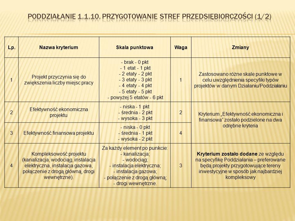 Lp.Nazwa kryteriumSkala punktowaWagaZmiany 1 Projekt przyczynia się do zwiększenia liczby miejsc pracy - brak - 0 pkt - 1 etat - 1 pkt - 2 etaty - 2 p