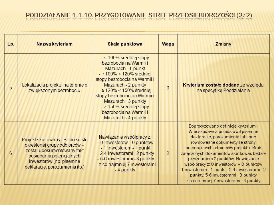 Lp.Nazwa kryteriumSkala punktowaWagaZmiany 5 Lokalizacja projektu na terenie o zwiększonym bezrobociu - < 100% średniej stopy bezrobocia na Warmii i M