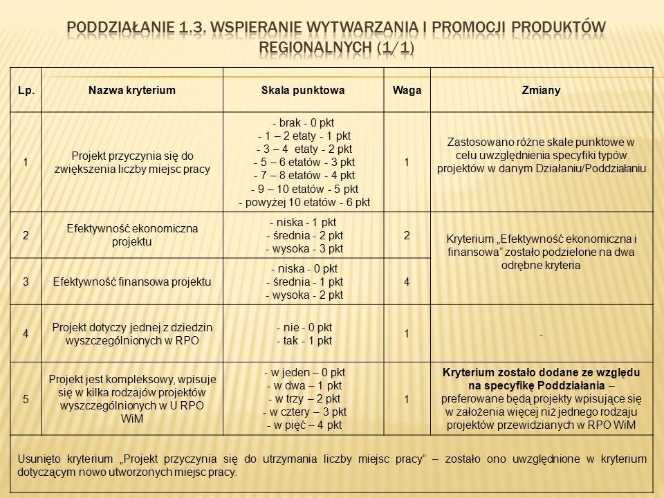 Lp.Nazwa kryteriumSkala punktowaWagaZmiany 1 Projekt przyczynia się do zwiększenia liczby miejsc pracy - brak - 0 pkt - 1 – 2 etaty - 1 pkt - 3 – 4 et