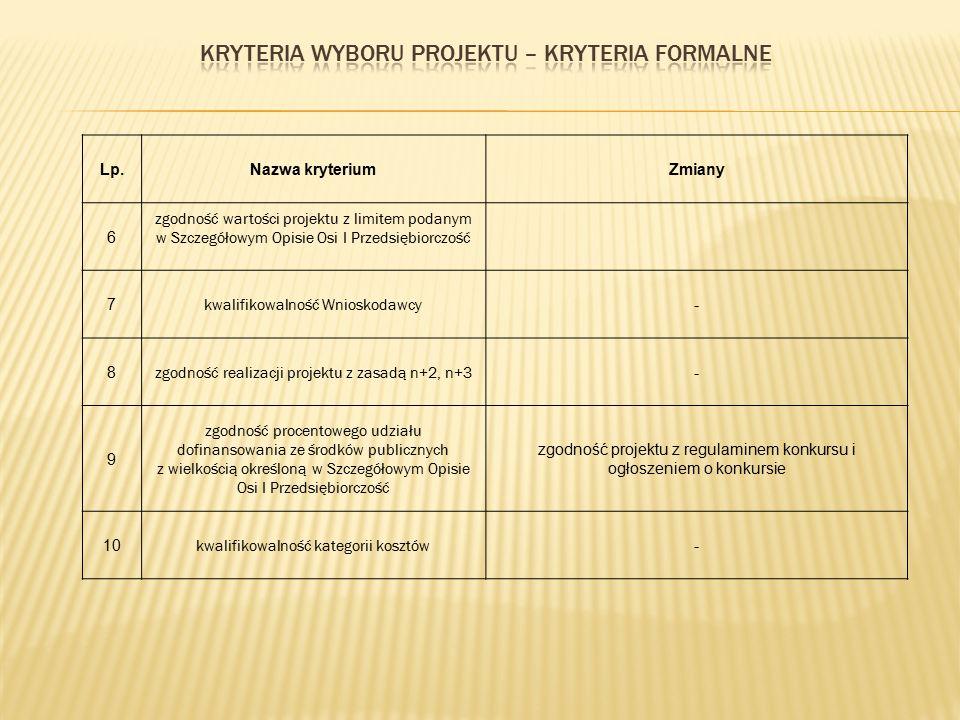 Lp.Nazwa kryteriumZmiany 6 zgodność wartości projektu z limitem podanym w Szczegółowym Opisie Osi I Przedsiębiorczość 7 kwalifikowalność Wnioskodawcy