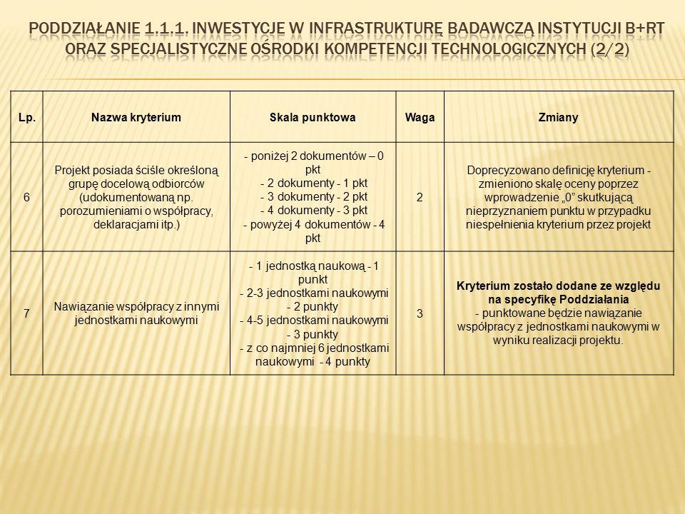 Lp.Nazwa kryteriumSkala punktowaWagaZmiany 6 Projekt posiada ściśle określoną grupę docelową odbiorców (udokumentowaną np. porozumieniami o współpracy