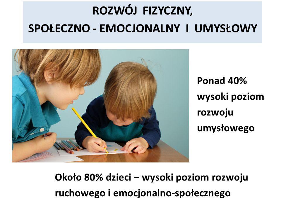 ROZWÓJ FIZYCZNY, SPOŁECZNO - EMOCJONALNY I UMYSŁOWY Około 80% dzieci – wysoki poziom rozwoju ruchowego i emocjonalno-społecznego Ponad 40% wysoki poziom rozwoju umysłowego