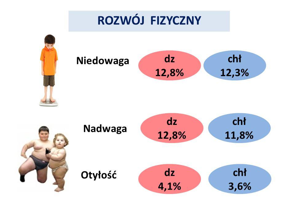 ROZWÓJ FIZYCZNY Niedowaga Nadwaga dz 12,8% dz 12,8% Otyłość dz 4,1% chł 12,3% chł 11,8% chł 3,6%