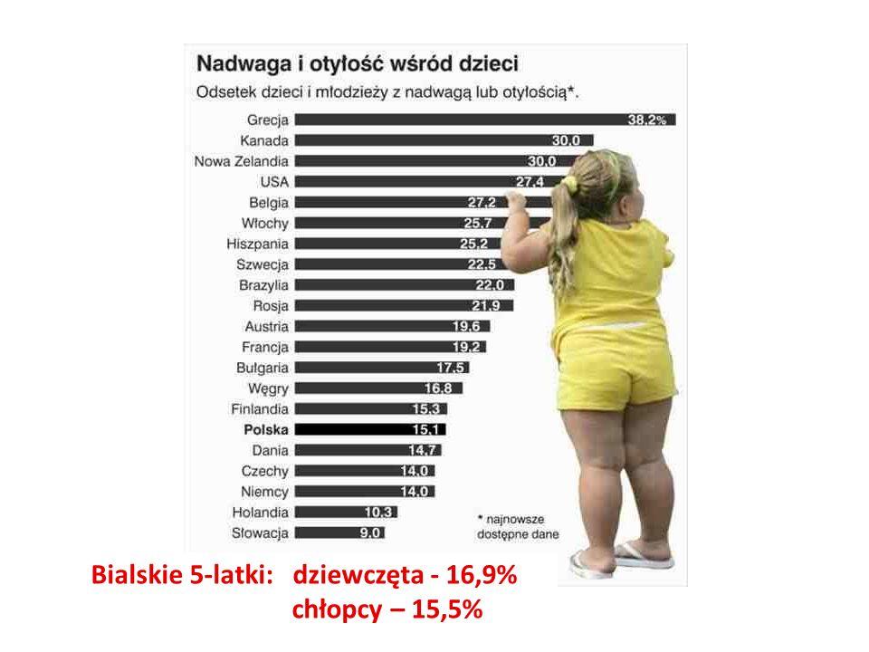 Bialskie 5-latki: dziewczęta - 16,9% chłopcy – 15,5%