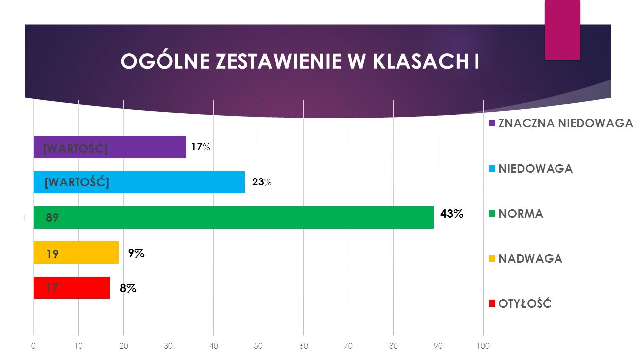 OGÓLNE ZESTAWIENIE W KLASACH I 17 % 23 % 43% 9% 8%
