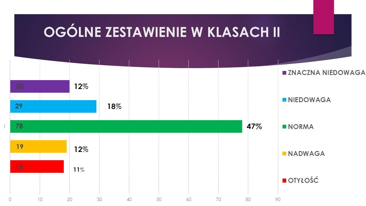 OGÓLNE ZESTAWIENIE W KLASACH II 47% 18 % 12 % 11 %
