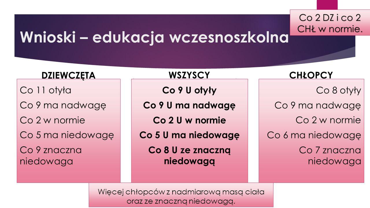 Wnioski – edukacja wczesnoszkolna Co 2 DZ i co 2 CHŁ w normie.