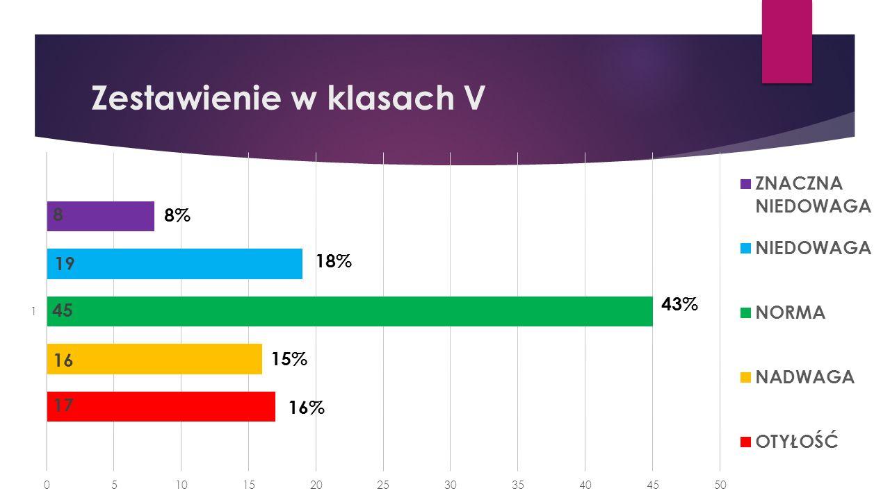 Zestawienie w klasach V 43% 18% 8% 15% 16%