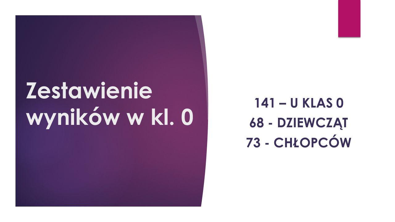 Zestawienie wyników w kl. 0 141 – U KLAS 0 68 - DZIEWCZĄT 73 - CHŁOPCÓW