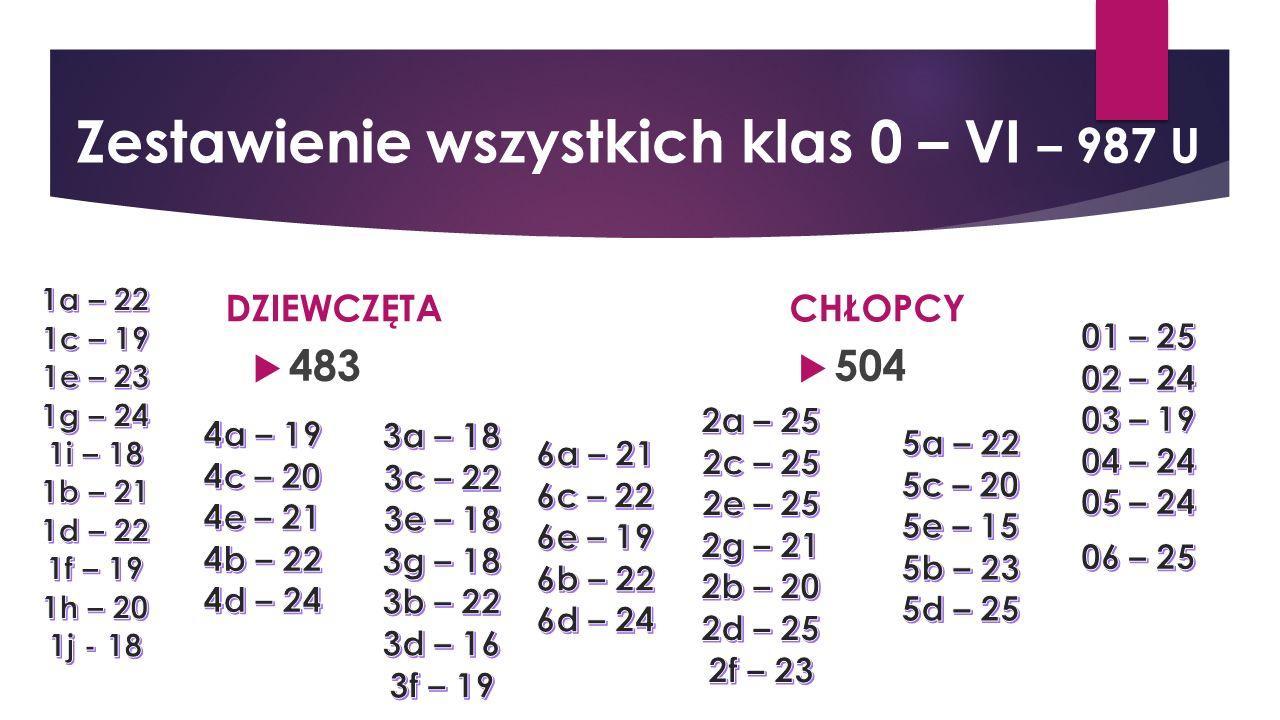 DZIEWCZĘTA  483 CHŁOPCY  504 Zestawienie wszystkich klas 0 – VI – 987 U
