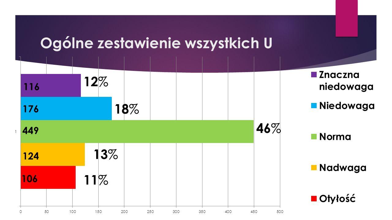 Ogólne zestawienie wszystkich U 12 % 18 % 13 % 11 % 46 %