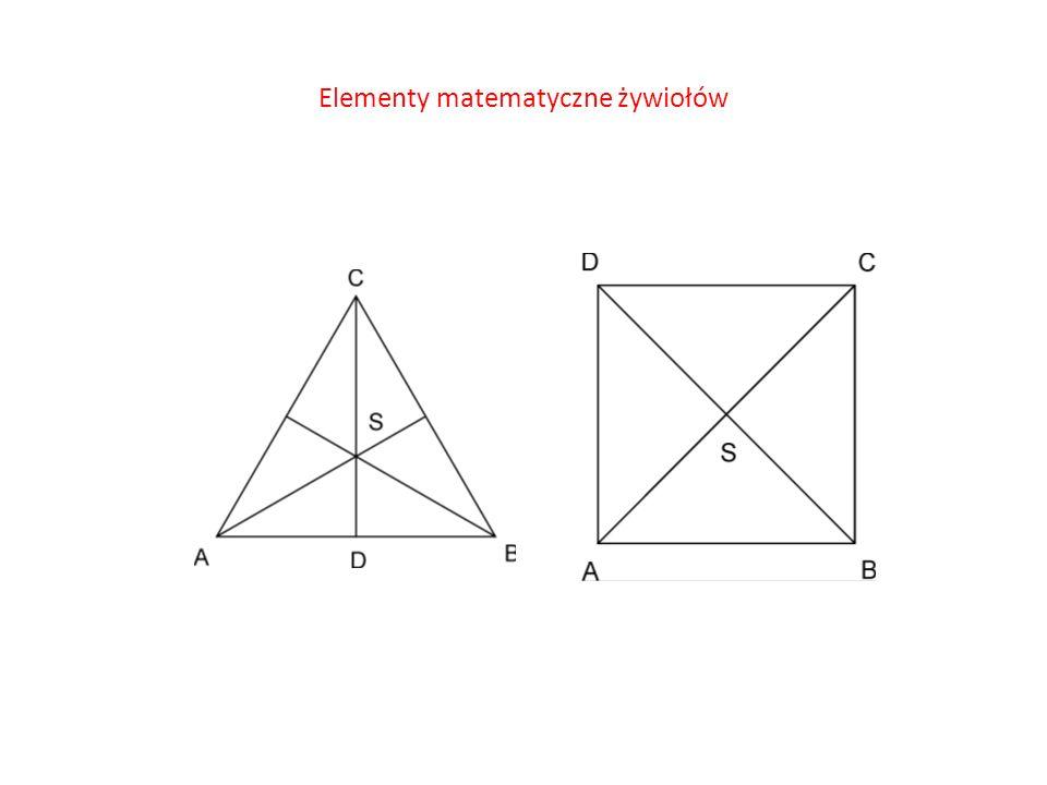 Elementy matematyczne żywiołów