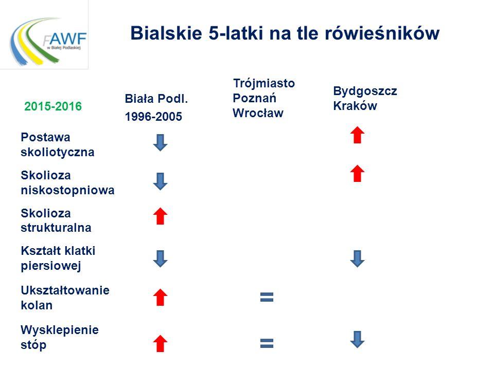 Bialskie 5-latki na tle rówieśników Biała Podl. 1996-2005 Postawa skoliotyczna Skolioza niskostopniowa Skolioza strukturalna Kształt klatki piersiowej
