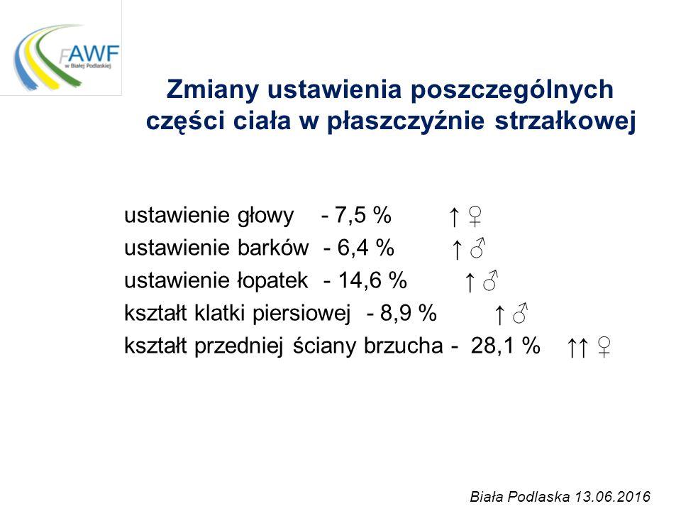 Zmiany ukształtowania kręgosłupa w płaszczyźnie czołowej 22,0% Postawa skoliotyczna Skolioza funkcjonalnaSkolioza strukturalna 2,5 % ↑ ♂ 1,0 % ↑ ♀ Biała Podlaska, 13.06.2016