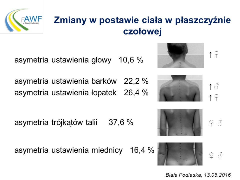 Zmiany w postawie ciała w płaszczyźnie czołowej Biała Podlaska, 13.06.2016 asymetria ustawienia głowy 10,6 % asymetria ustawienia barków 22,2 % asymet