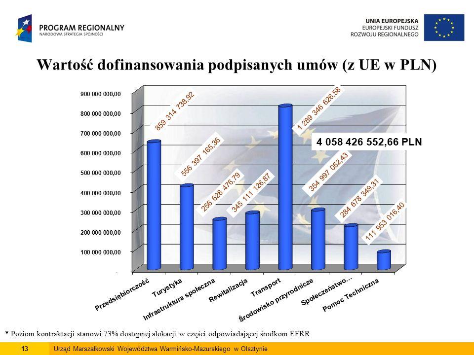 14Urząd Marszałkowski Województwa Warmińsko-Mazurskiego w Olsztynie Zatwierdzone wnioski o płatność (dofinansowanie z UE w PLN) * Poziom płatności stanowi 42% dostępnej alokacji w części odpowiadającej środkom EFRR 3 010 572 386,32 PLN