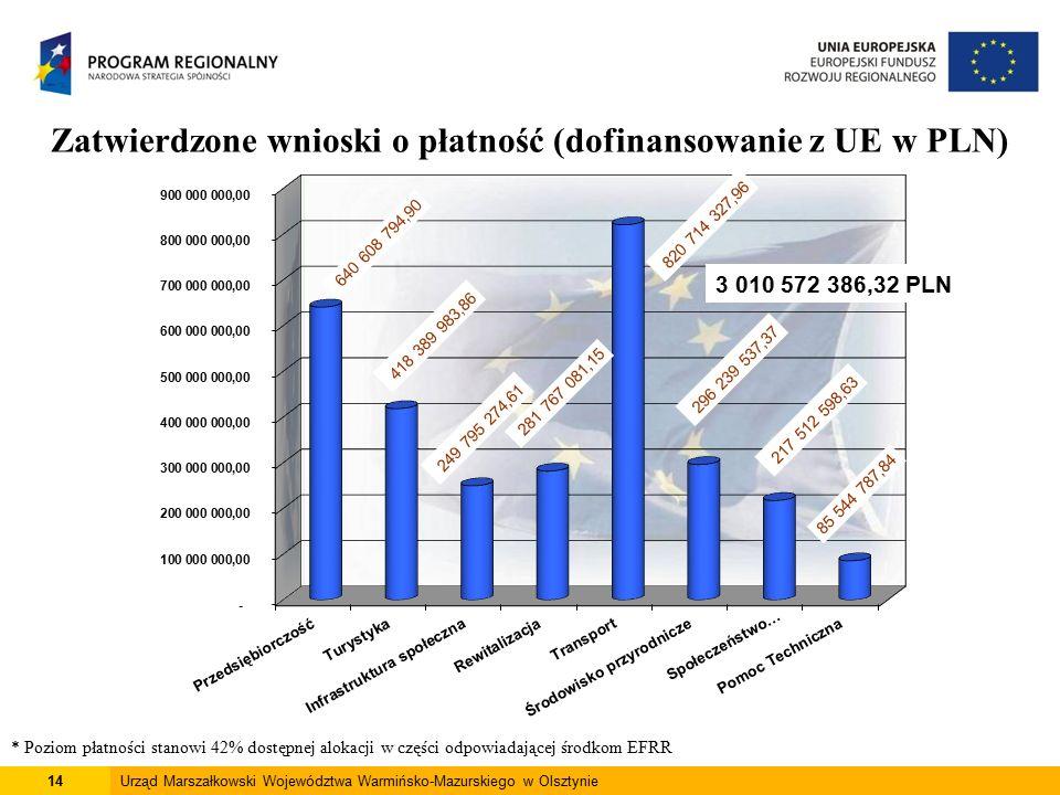 15Urząd Marszałkowski Województwa Warmińsko-Mazurskiego w Olsztynie Stan wdrażania projektów kluczowych Oś Priorytetowa WnioskiUmowy planowane do złożenia trwa ocena zawarte dofinansowanie z UE (PLN) Przedsiębiorczość --3111 011 458,75 Turystyka --18222 336 072,42 Infrastruktura społeczna --430 359 611,22 Rewitalizacja --36 437 131,53 Transport 2123721 583 328,77 Środowisko przyrodnicze --28133 913 296,70 Infrastruktura społeczeństwa informacyjnego --251 871 536,51 Razem21811 277 512 435,90 Stan na dzień 28 luty 2014 r.