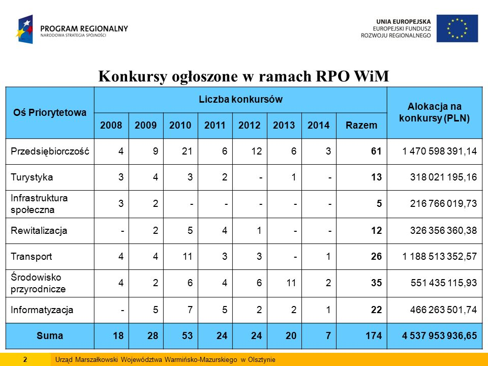 3Urząd Marszałkowski Województwa Warmińsko-Mazurskiego w Olsztynie Wnioski po ocenie formalnej (wartość dofinansowania w PLN) 6 605 790 136,18PLN