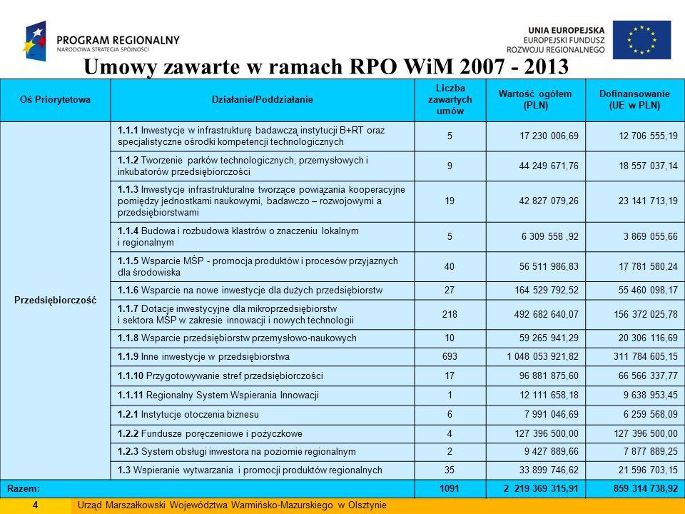 5Urząd Marszałkowski Województwa Warmińsko-Mazurskiego w Olsztynie Umowy zawarte w ramach RPO WiM 2007 - 2013 Oś PriorytetowaDziałanie/Poddziałanie Liczba zawartych umów Wartość ogółem (PLN) Dofinansowanie (UE w PLN) Turystyka 2.1.1 Baza noclegowa i gastronomiczna 32403 084 083,02108 463 830,31 2.1.2 Infrastruktura uzdrowiskowa 447 994 644,0738 961 871,11 2.1.3 Infrastruktura sportowo – rekreacyjna18462 645 338,22193 021 298,22 2.1.4 Publiczna infrastruktura turystyczna i okołoturystyczna 36119 956 409,0674 219 775,23 2.1.5 Dziedzictwo kulturowe1358 238 042,7136 166 040,58 2.1.6 Infrastruktura kultury12137 771 207,2880 530 115,55 2.2 Promocja województwa i jego oferty turystycznej2231 587 012,6525 034 234,36 Razem: 1371 261 276 737,01556 397 165,36