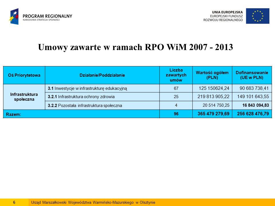7Urząd Marszałkowski Województwa Warmińsko-Mazurskiego w Olsztynie Umowy zawarte w ramach RPO WiM 2007 - 2013 Oś PriorytetowaDziałanie/Poddziałanie Liczba zawartych umów Wartość ogółem (PLN) Dofinansowanie (UE w PLN) Rewitalizacja 4.1.1 Poprawa warunków technicznych budynków zrealizowanych w technologii wielkiej płyty 78199 470 460,3192 426 882,86 4.1.2 Wzmocnienie funkcji społecznych64 154 112,863 045 102,01 4.2 Rewitalizacja miast92372 609 245,07204 669 987,04 4.3 Restrukturyzacja terenów powojskowych i poprzemysłowych 875 386 496,4944 969 154,96 Razem:184651 620 314,73345 111 126,87
