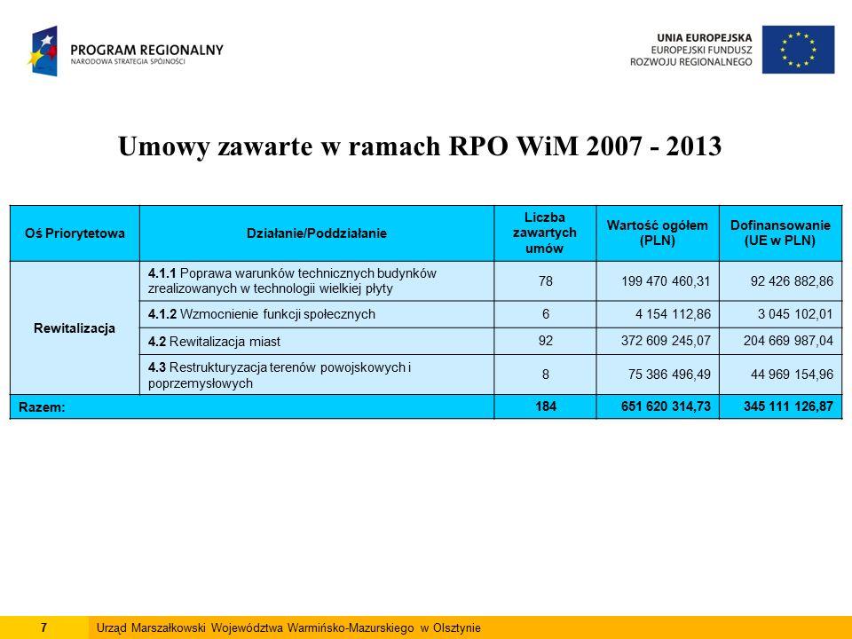 8Urząd Marszałkowski Województwa Warmińsko-Mazurskiego w Olsztynie Umowy zawarte w ramach RPO WiM 2007 - 2013 Oś PriorytetowaDziałanie/Poddziałanie Liczba zawartych umów Wartość ogółem (PLN) Dofinansowanie (UE w PLN) Infrastruktura transportowa regionalna i lokalna 5.1.1 Infrastruktura kolejowa1115 161 571,7967 993 297,94 5.1.2 Tabor kolejowy128 261 811,5318 217 563,72 5.1.4 Infrastruktura portowa 332 220 203,0116 838 717,96 5.1.5 Śródlądowe drogi wodne210 277 296,347 068 479,60 5.1.6 Infrastruktura drogowa warunkująca rozwój regionalny 771 456 152 860,751 066 139 006,48 5.2.1 Infrastruktura drogowa warunkująca rozwój lokalny 46163 088 454,12101 286 203,38 5.2.2 Infrastruktura energii elektrycznej436 525 127,0411 803 357,50 Razem:134 1 841 687 324,581 289 346 626,58