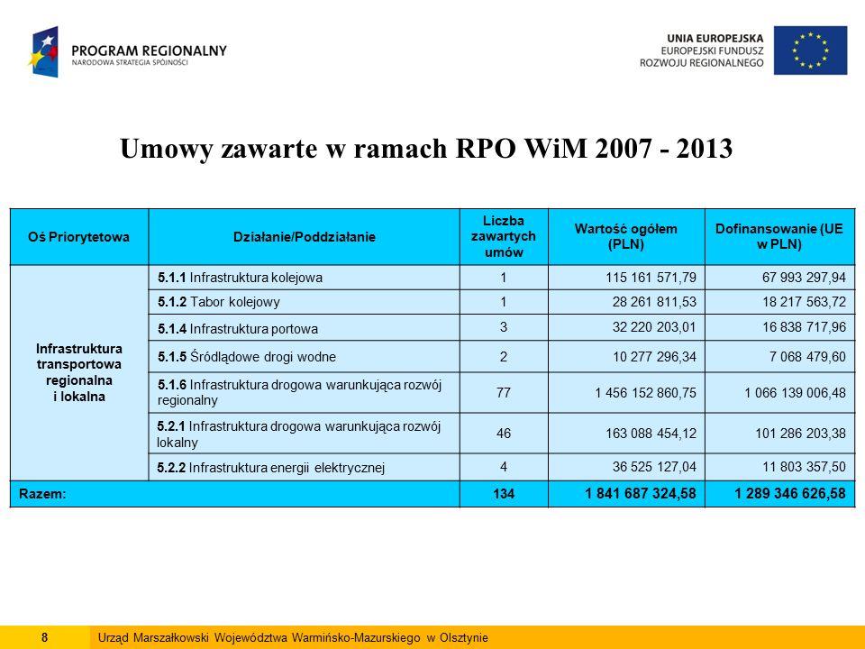 9Urząd Marszałkowski Województwa Warmińsko-Mazurskiego w Olsztynie Umowy zawarte w ramach RPO WiM 2007 - 2013 Oś PriorytetowaDziałanie/Poddziałanie Liczba zawartych umów Wartość ogółem (PLN) Dofinansowanie (UE w PLN) Środowisko Przyrodnicze 6.1.1 Gospodarka odpadami i ochrona powierzchni ziemi1795 514 178,8943 558 458,30 6.1.2 Gospodarka wodno - ściekowa41263 192 129,16171 302 769,91 6.1.3 System odbioru nieczystości z łodzi na jeziorach1343 523 216,4323 585 842,18 6.2.1 Wykorzystanie odnawialnych źródeł energii74188 448 767,8982 198 760,54 6.2.2 Bezpieczeństwo ekologiczne6046 905 333,1334 351 221,50 Razem:205637 583 625,50354 997 052,43