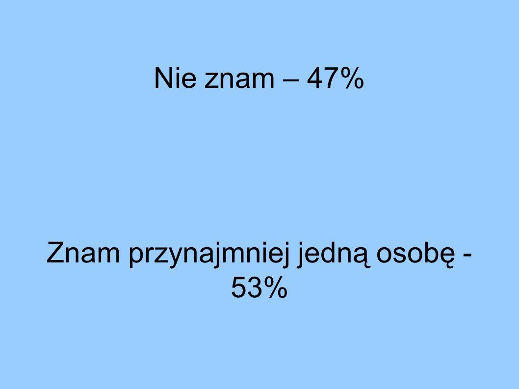 Nie znam – 47% Znam przynajmniej jedną osobę - 53%