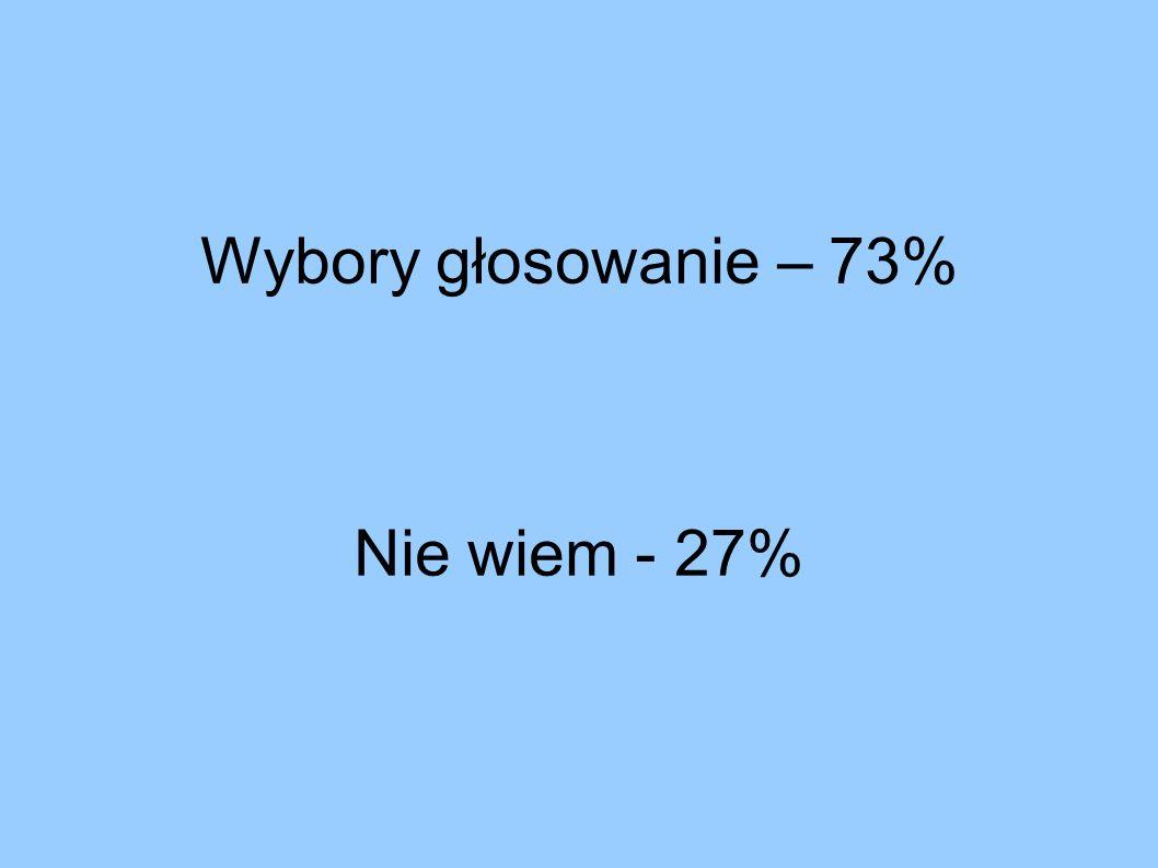 Wybory głosowanie – 73% Nie wiem - 27%