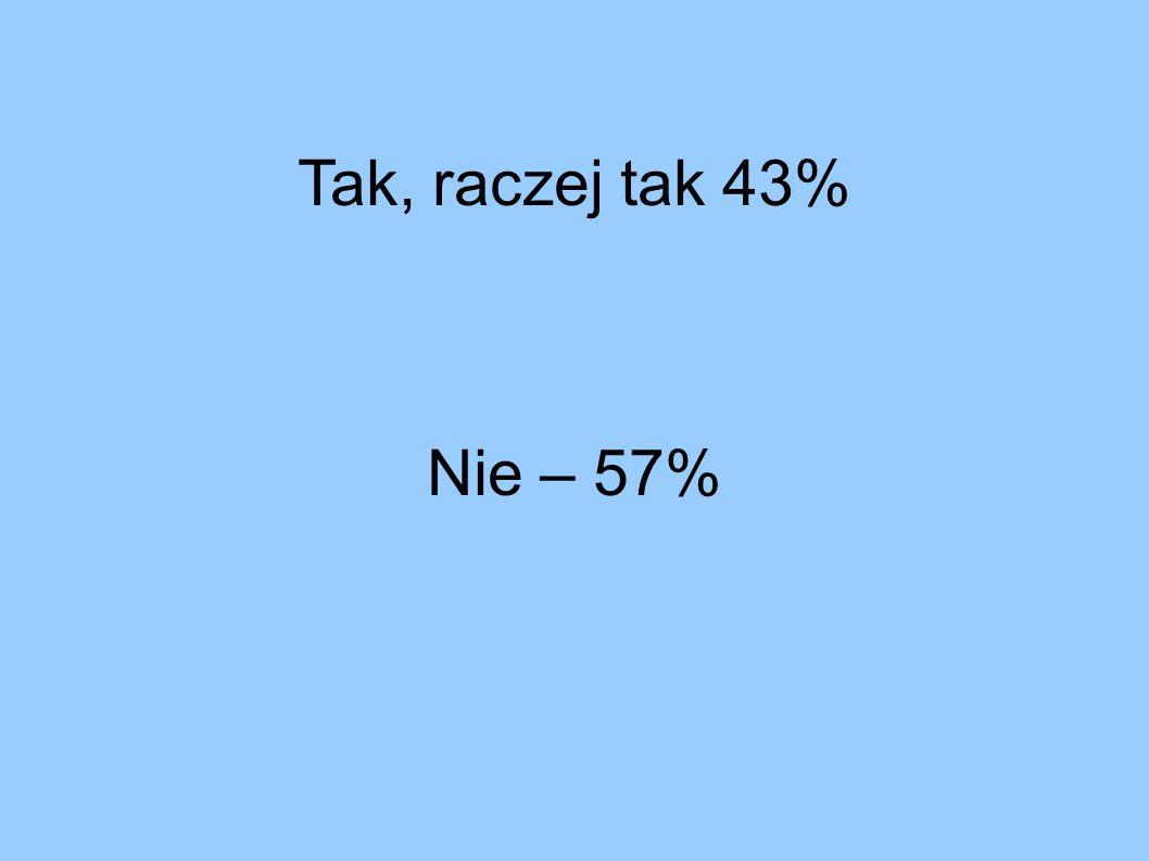 Tak, raczej tak 43% Nie – 57%