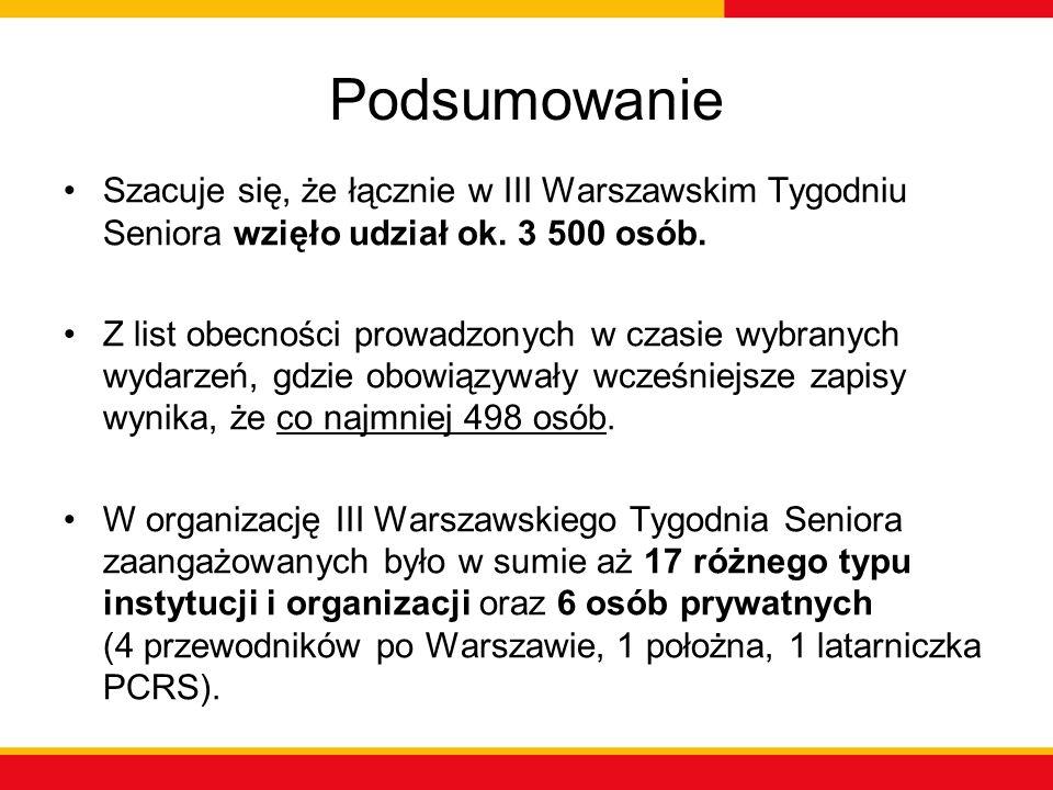 Podsumowanie Szacuje się, że łącznie w III Warszawskim Tygodniu Seniora wzięło udział ok. 3 500 osób. Z list obecności prowadzonych w czasie wybranych