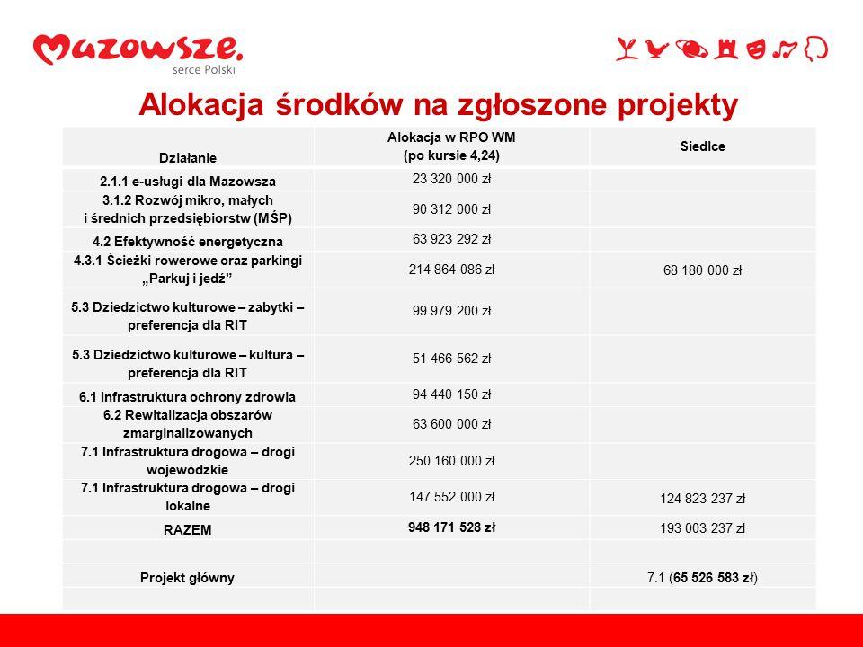 """Alokacja środków na zgłoszone projekty Działanie Alokacja w RPO WM (po kursie 4,24) Siedlce 2.1.1 e-usługi dla Mazowsza 23 320 000 zł 3.1.2 Rozwój mikro, małych i średnich przedsiębiorstw (MŚP) 90 312 000 zł 4.2 Efektywność energetyczna 63 923 292 zł 4.3.1 Ścieżki rowerowe oraz parkingi """"Parkuj i jedź 214 864 086 zł 68 180 000 zł 5.3 Dziedzictwo kulturowe – zabytki – preferencja dla RIT 99 979 200 zł 5.3 Dziedzictwo kulturowe – kultura – preferencja dla RIT 51 466 562 zł 6.1 Infrastruktura ochrony zdrowia 94 440 150 zł 6.2 Rewitalizacja obszarów zmarginalizowanych 63 600 000 zł 7.1 Infrastruktura drogowa – drogi wojewódzkie 250 160 000 zł 7.1 Infrastruktura drogowa – drogi lokalne 147 552 000 zł 124 823 237 zł RAZEM 948 171 528 zł 193 003 237 zł Projekt główny7.1 (65 526 583 zł)"""