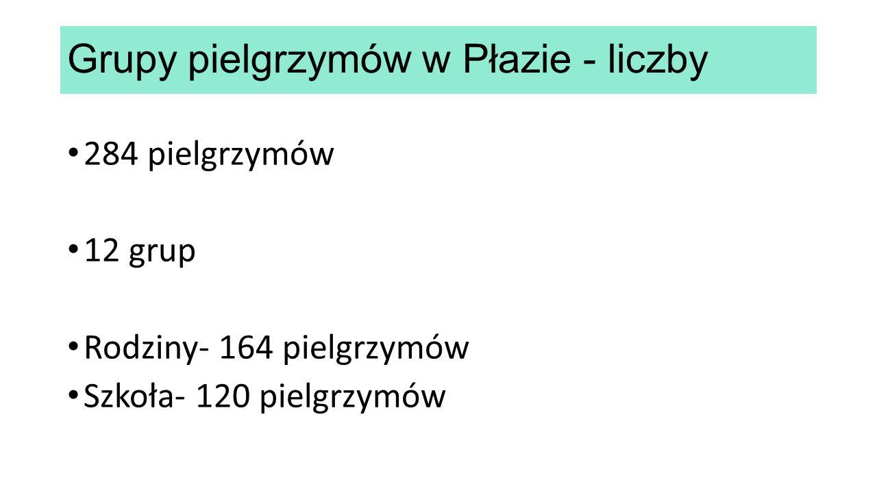 Grupy pielgrzymów w Płazie - liczby 284 pielgrzymów 12 grup Rodziny- 164 pielgrzymów Szkoła- 120 pielgrzymów