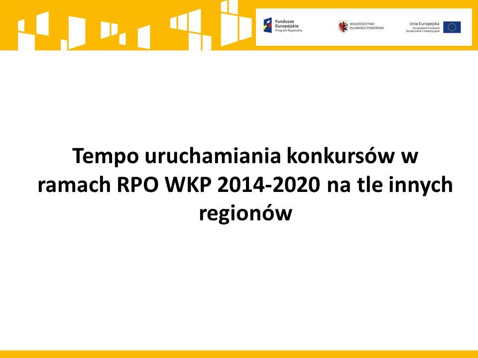 Tempo uruchamiania konkursów w ramach RPO WKP 2014-2020 na tle innych regionów
