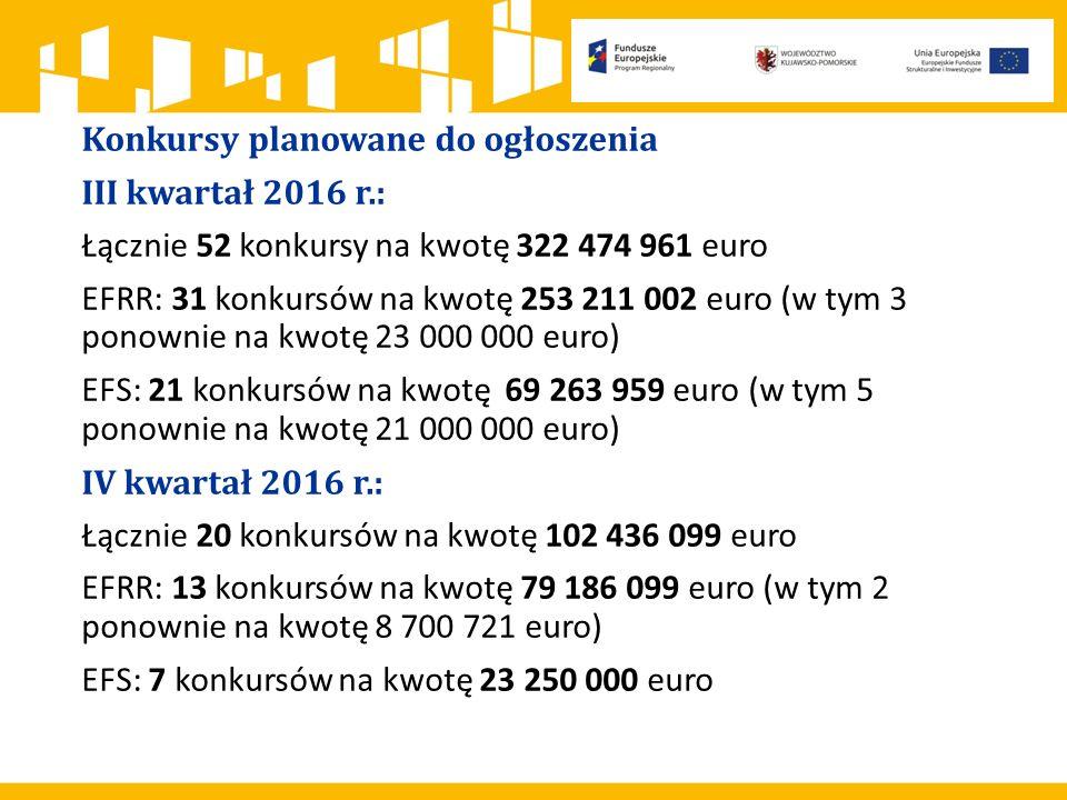 Konkursy planowane do ogłoszenia III kwartał 2016 r.: Łącznie 52 konkursy na kwotę 322 474 961 euro EFRR: 31 konkursów na kwotę 253 211 002 euro (w ty