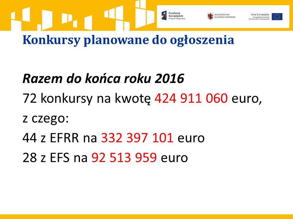 Konkursy planowane do ogłoszenia Razem do końca roku 2016 72 konkursy na kwotę 424 911 060 euro, z czego: 44 z EFRR na 332 397 101 euro 28 z EFS na 92