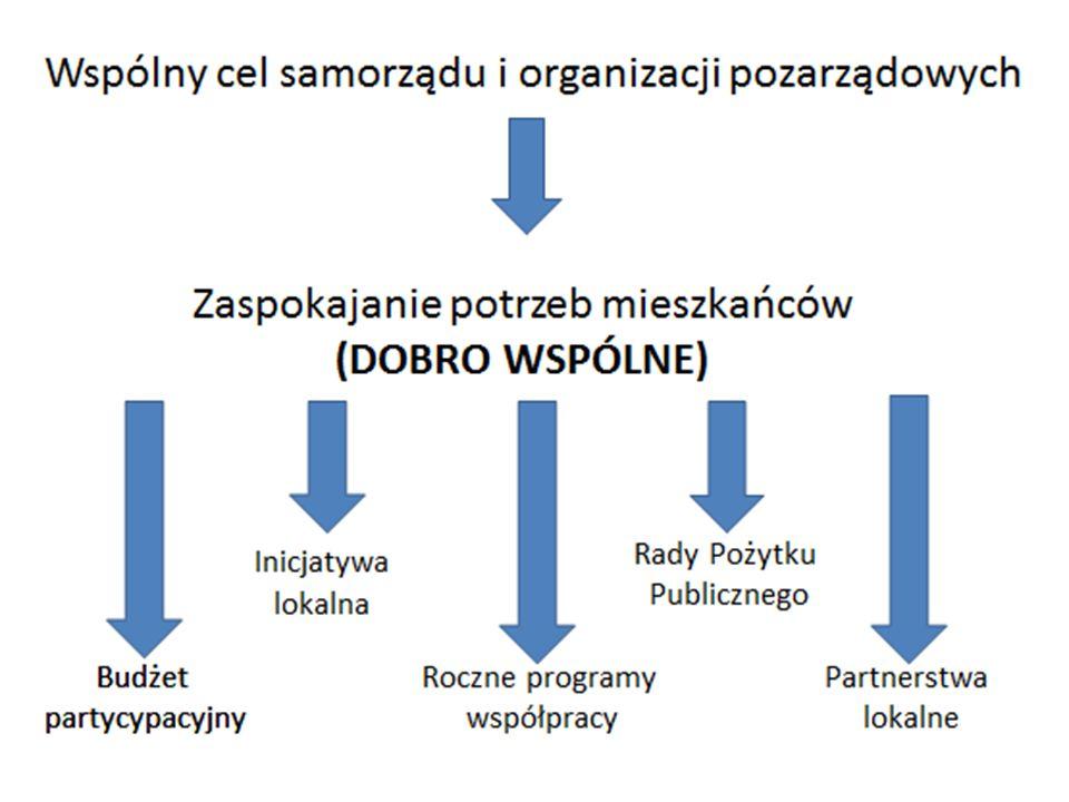 4 Inicjatywy partnerskie samorządów i organizacji pozarządowych zrealizowane i dofinansowane w ramach projektu