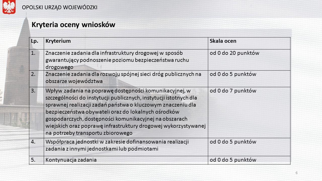 Kryteria oceny wniosków Lp.KryteriumSkala ocen 1.Znaczenie zadania dla infrastruktury drogowej w sposób gwarantujący podnoszenie poziomu bezpieczeństwa ruchu drogowego od 0 do 20 punktów 2.Znaczenie zadania dla rozwoju spójnej sieci dróg publicznych na obszarze województwa od 0 do 5 punktów 3.Wpływ zadania na poprawę dostępności komunikacyjnej, w szczególności do instytucji publicznych, instytucji istotnych dla sprawnej realizacji zadań państwa o kluczowym znaczeniu dla bezpieczeństwa obywateli oraz do lokalnych ośrodków gospodarczych, dostępności komunikacyjnej na obszarach wiejskich oraz poprawę infrastruktury drogowej wykorzystywanej na potrzeby transportu zbiorowego od 0 do 7 punktów 4.Współpraca jednostki w zakresie dofinansowania realizacji zadania z innymi jednostkami lub podmiotami od 0 do 5 punktów 5.Kontynuacja zadaniaod 0 do 5 punktów 6