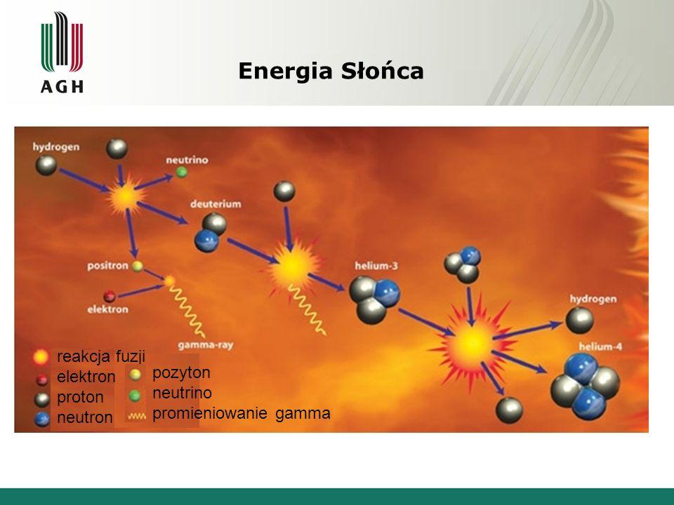 Energia Słońca reakcja fuzji elektron proton neutron pozyton neutrino promieniowanie gamma