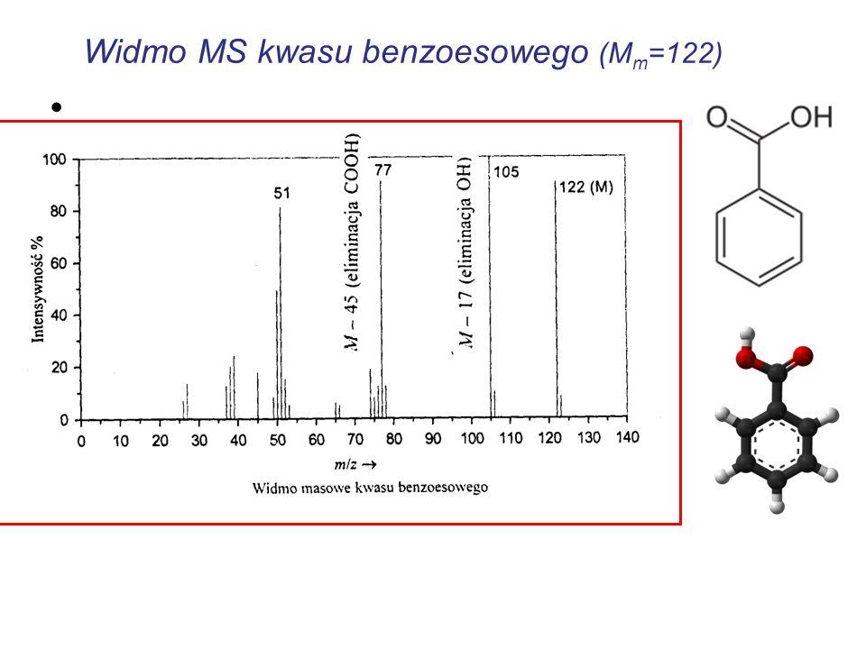 Widmo MS kwasu benzoesowego (M m =122)