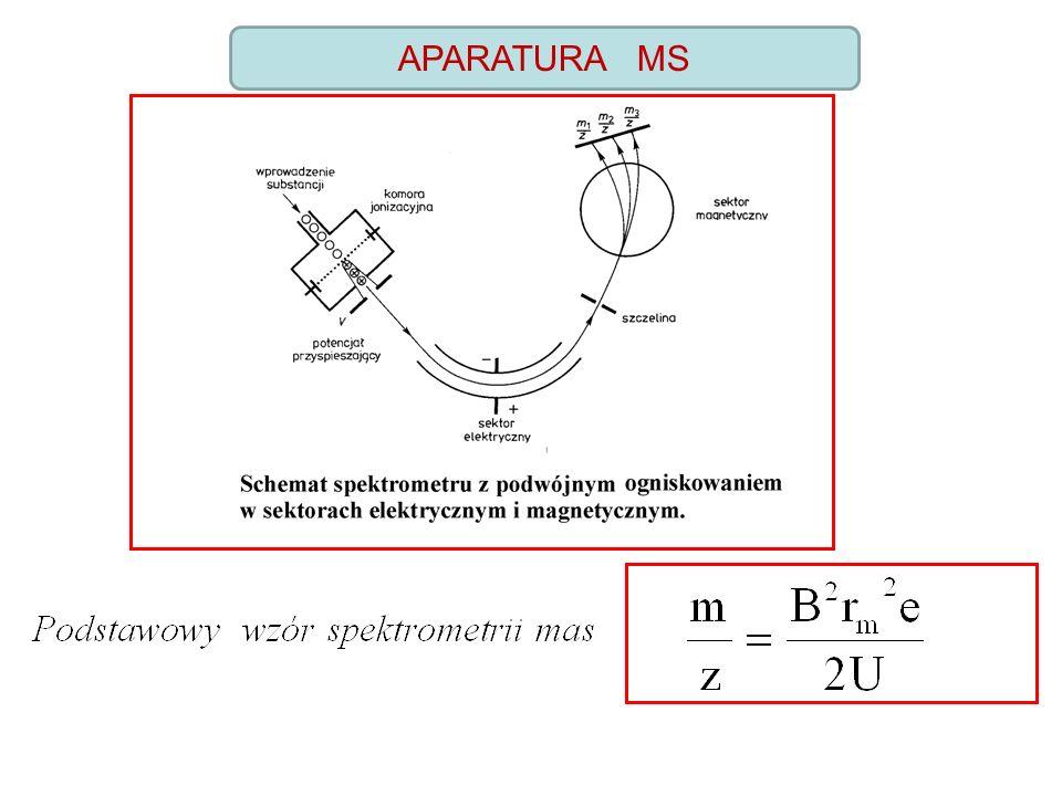 APARATURA składa się z: a).układu wprowadzania próbki b).