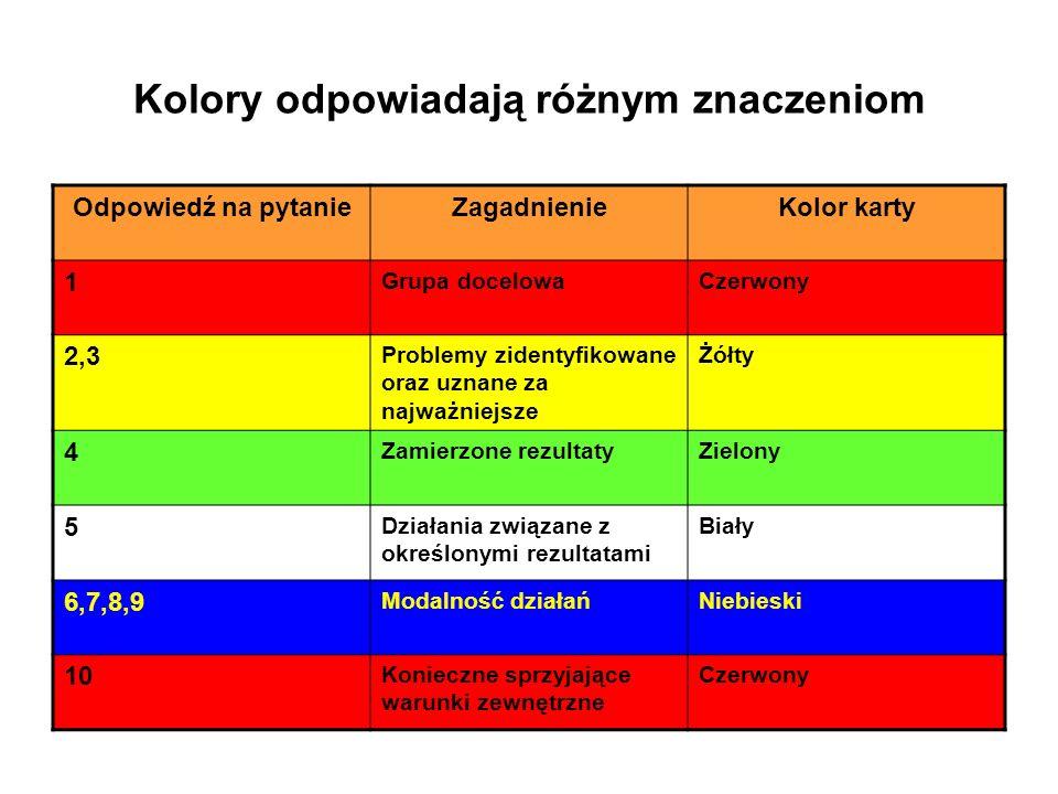 Kolory odpowiadają różnym znaczeniom Odpowiedź na pytanieZagadnienieKolor karty 1 Grupa docelowaCzerwony 2,3 Problemy zidentyfikowane oraz uznane za najważniejsze Żółty 4 Zamierzone rezultatyZielony 5 Działania związane z określonymi rezultatami Biały 6,7,8,9 Modalność działańNiebieski 10 Konieczne sprzyjające warunki zewnętrzne Czerwony