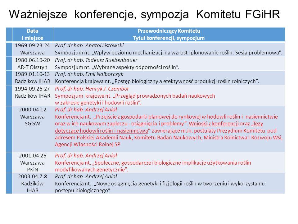 Ważniejsze konferencje, sympozja Komitetu FGiHR Data i miejsce Przewodniczący Komitetu Tytuł konferencji, sympozjum 1969.09.23-24 Warszawa Prof.