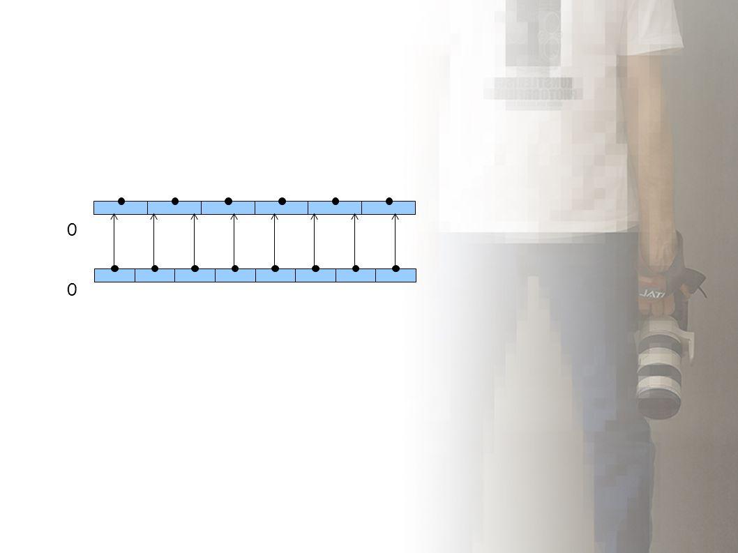 Interpolacja Jądro interpolacji Zakładamy, że piksele są odległe o 1.