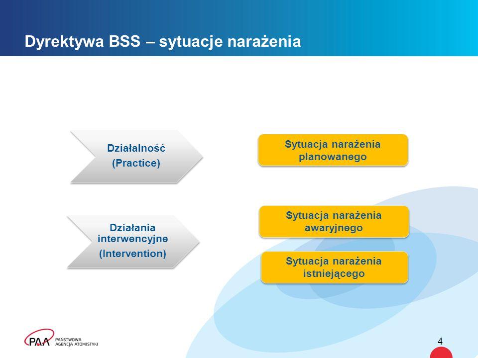 Dyrektywa BSS – sytuacje narażenia 4 Działalność (Practice) Działania interwencyjne (Intervention) Sytuacja narażenia awaryjnego Sytuacja narażenia pl