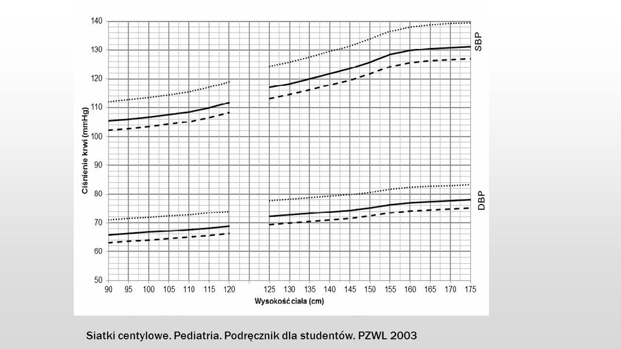 Siatki centylowe. Pediatria. Podręcznik dla studentów. PZWL 2003