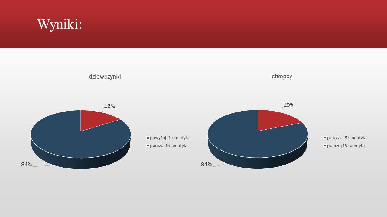 Wyniki: